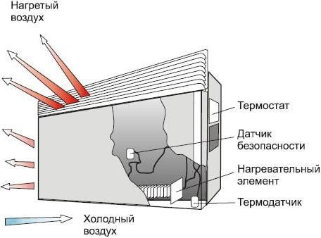 как устроен электрический конвектор отопления