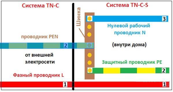 система TN-C-S (проводник pen)