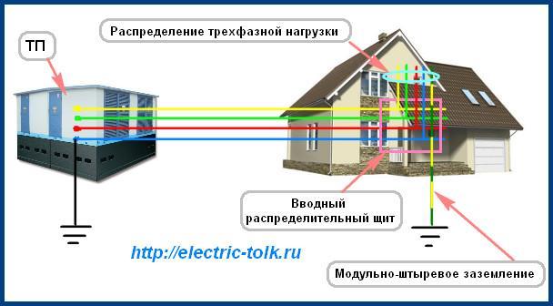 Cхема системы ТТ