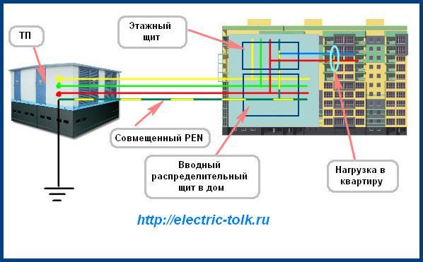 Cхема системы TN-C