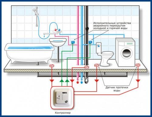 Схема установки датчика контроля протечки воды