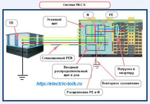кабелем (три фазы, ноль,
