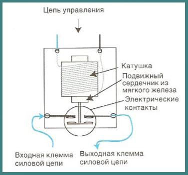 Схема контактора1