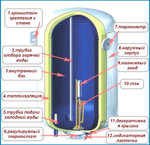 Накопительный (емкостной) водонагреватель Схема накопительного водонагревателя.