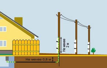 Монтаж кабеля в дом: воздушный или подземный?