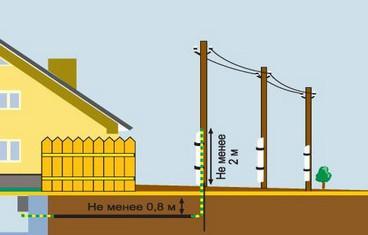 ввод кабеля в дом - подземным путем