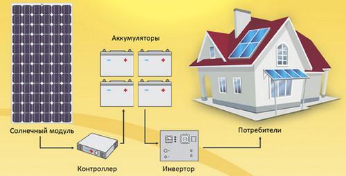 преобразование солнечной энергии в электричество