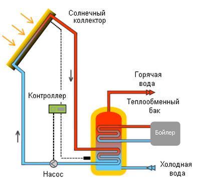 преобразование солнечной энергии в тепло