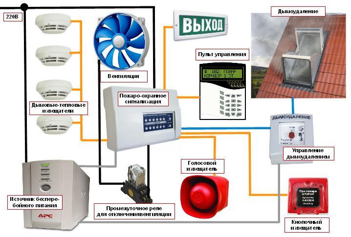 принцип рабоиы пожаро-охранной сигнализации (схема)