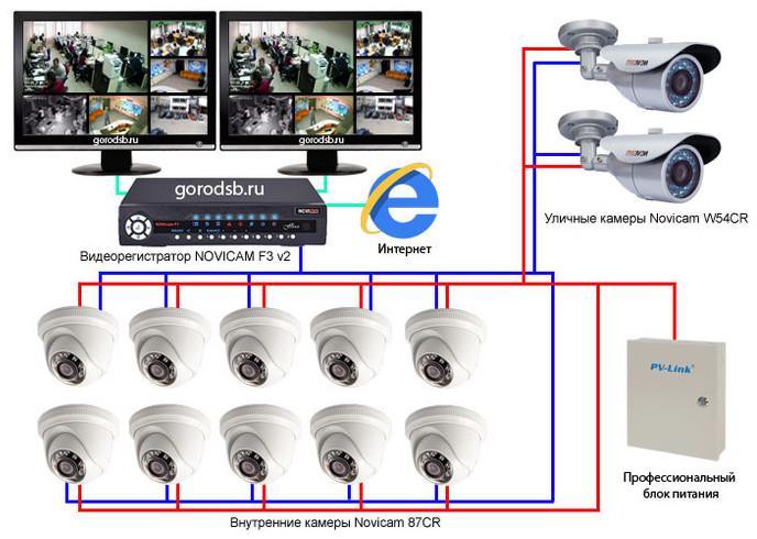 программное обеспечение видеонаблюдения