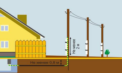 подземнаяпроводка кабеля для частного дома