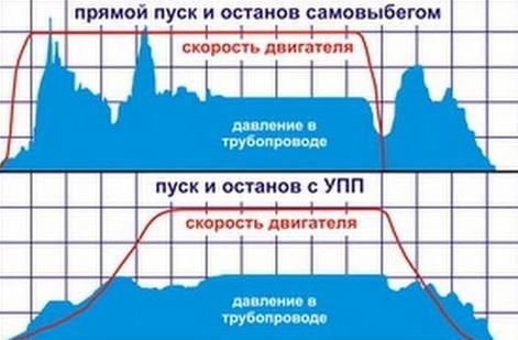 Технические параметры устройства плавного пуска