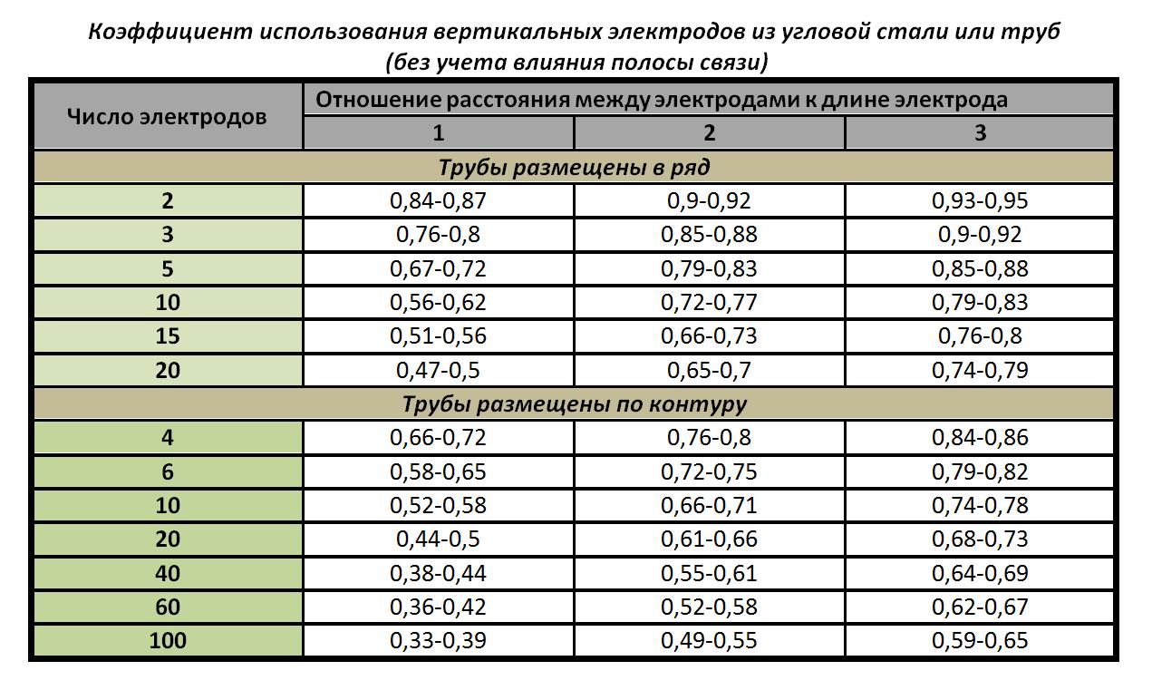 Коэффициент использования вертикальных электродов
