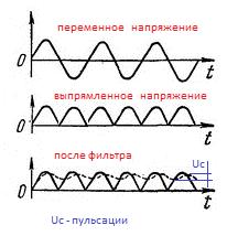 Графики работы выпрямителя