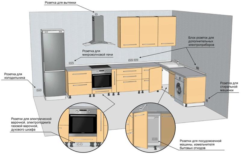 Пример расположения розеток на современной кухне