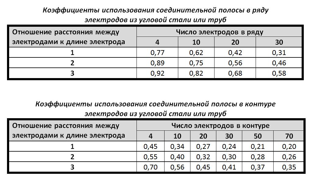 Коэффициенты использования соединительной полосы