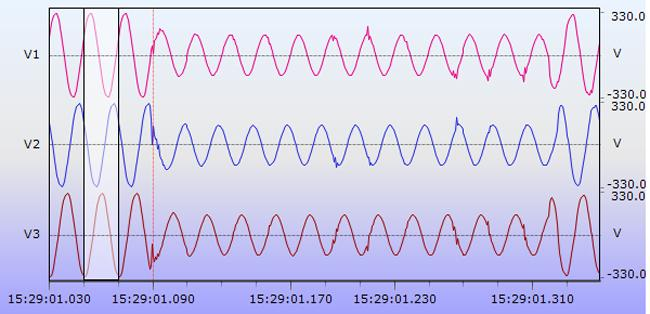 Пример графика на дисплее анализатора