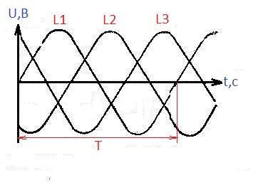 Графики напряжений трехфазного переменного тока