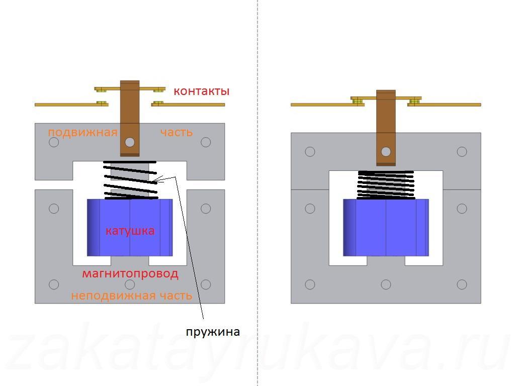 Устройство магнитного пускателя и его работа