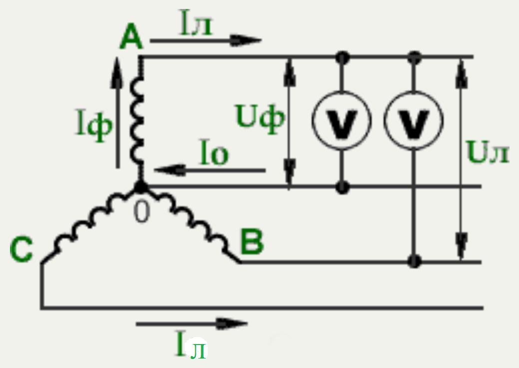 Фазные и линейные напряжения и токи