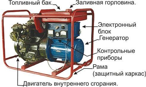 Устройство бензинового генератора переменного тока
