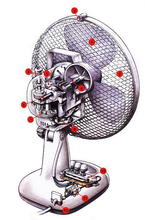 Устройство настольного вентилятора