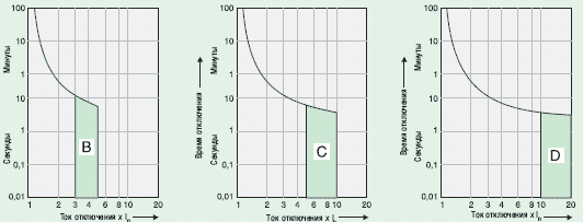 Время-токовые характеристики модульных выключателей