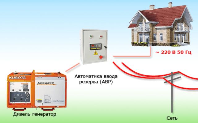 Система авр для дома
