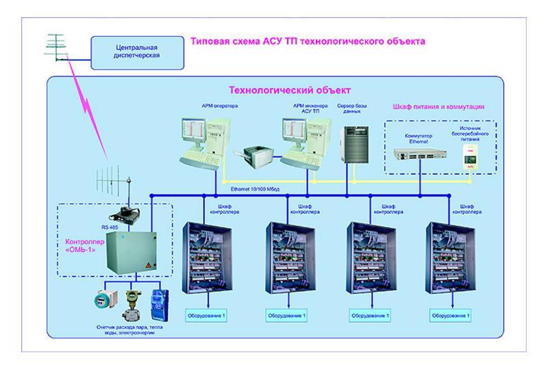Функциональная схема АСУТП на предприятии