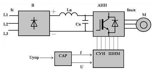 Блок-схема работы частотного преобразователя