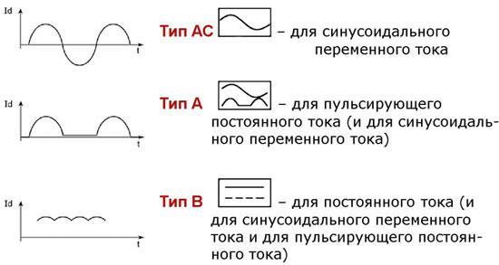 Маркировка типов дифавтоматов и УЗО