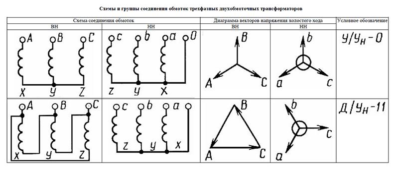 Группы соединений обмоток трансформаторов