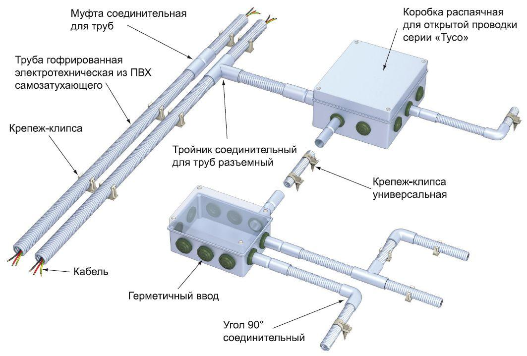 Пример электропроводки, защищенной гофрой