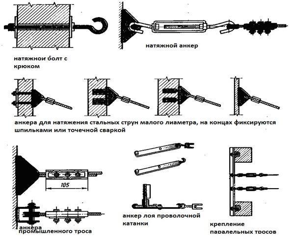 Виды концевых крепежных элементов