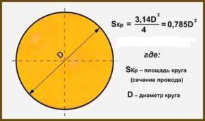 S – площадь круга