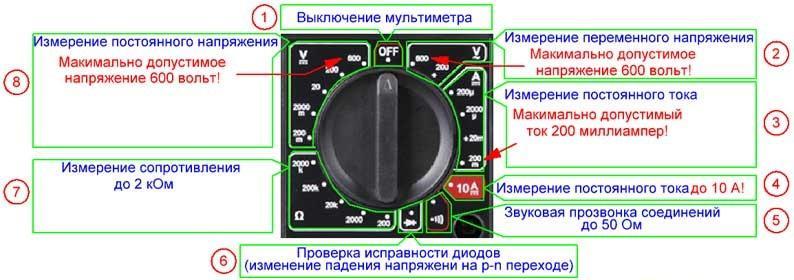 что означают символы на мультиметре дела ректора: