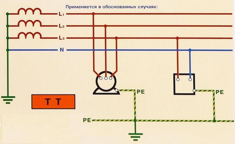 Схема заземления по системе ТТ с РЕ проводником