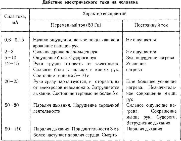 Таблица, показывающая, как электрический ток действует на тело человека