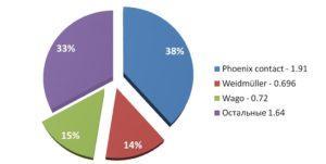 Изображение процентного соотношения доли рынка