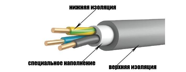 Внешний вид NYM – провода