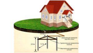 Схема заземлительного контура для загородного дома