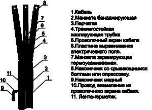 Муфта концевая ПКВтп