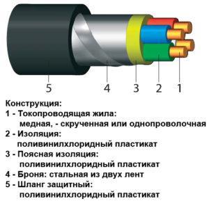 Общий вид устройства бронированного кабеля ВБбШв