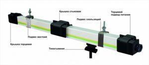 Основные элементы троллейного шинопровода