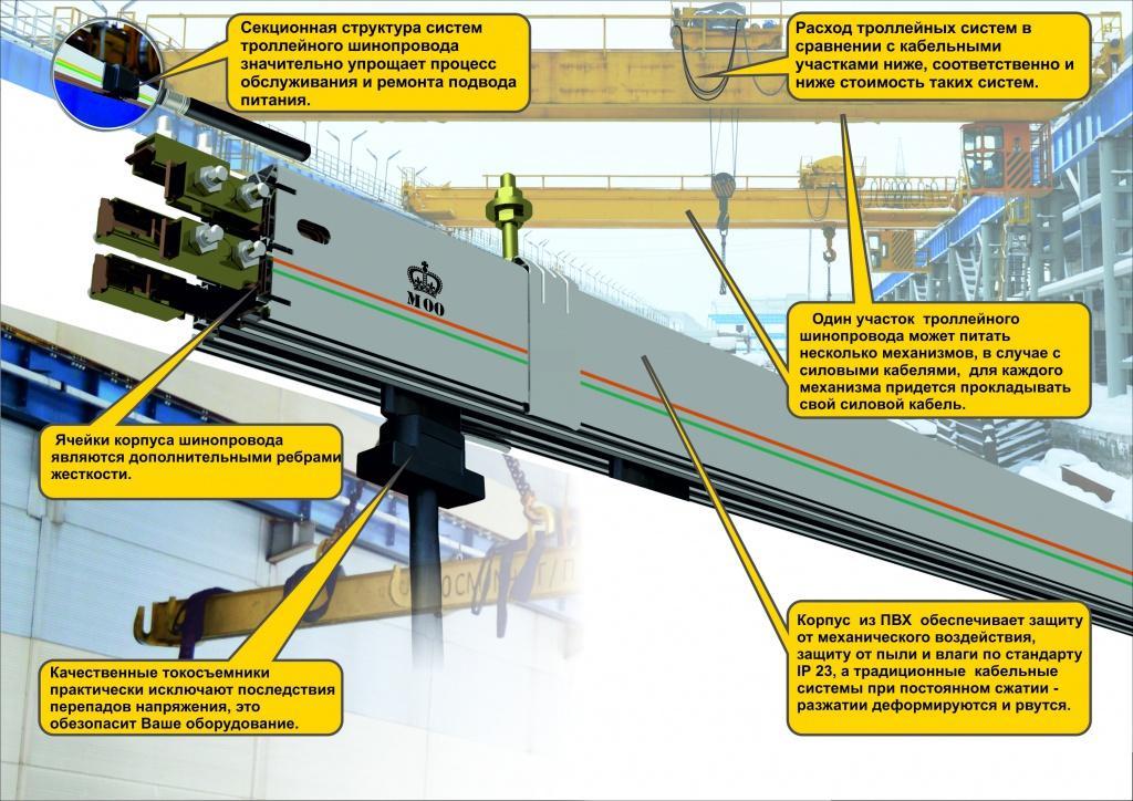 Подкрановая конструкция троллейного шинопровода «Технотрон»
