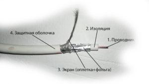 Главные элементы ТВ кабеля