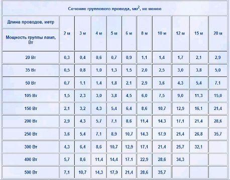 Таблица подбора сечения проводов с учетом мощности и расстояния