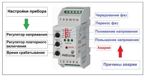 Назначение регуляторов и индикаторов на лицевой панели устройства