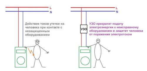 Схема действия УЗО при возникновении токов утечки на корпус электроприбора
