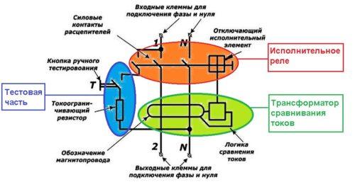 Основные конструктивные элементы УЗО, обеспечивающие его функциональность